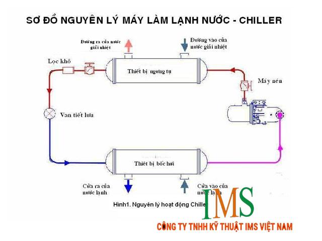 Lợi ích của hệ thống điều hòa giải nhiệt bằng nước cho nhà xưởng