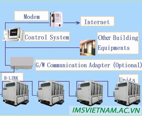 Cấu tạo hệ thống chiller giải nhiệt gió và ưu điểm