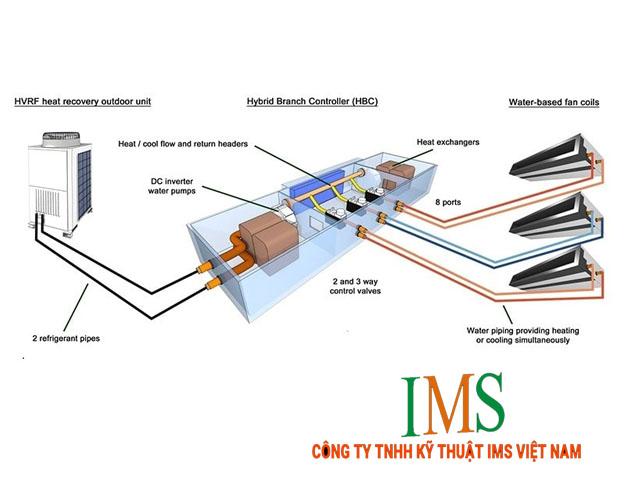 Một giải pháp điều hòa không khí VRV/ VRF