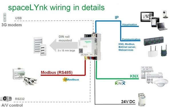 Hệ thống điều khiển thông minh điều hòa VRV