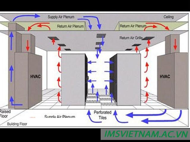 Sự cần thiết hệ thống thông gió các tòa nhà