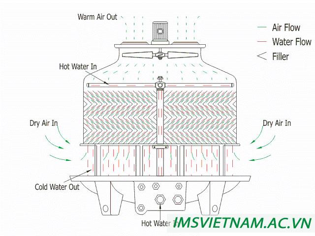 Nguyên lý làm việc của tháp giải nhiệt nước
