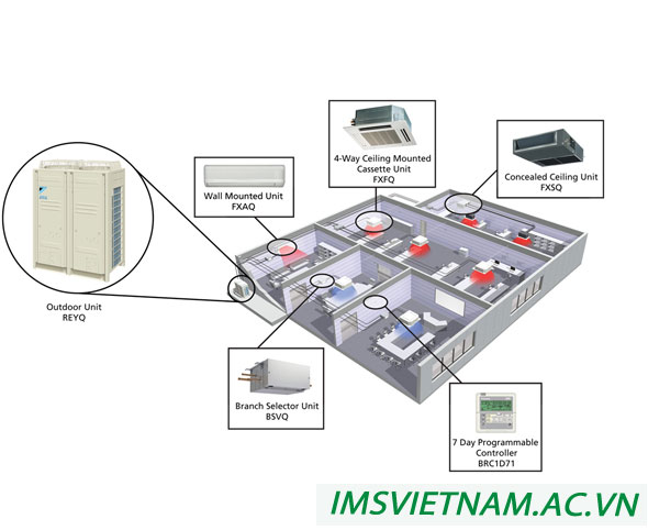 g lợi ích của hệ thống điều hòa trung tâm VRV