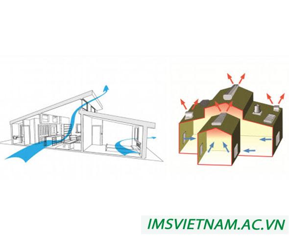 Thiết kế hệ thống thông gió tự nhiên trong nhà xưởng và khu chế xuất