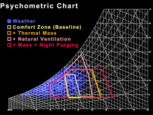 Hệ thống thông gió tự nhiên là gì